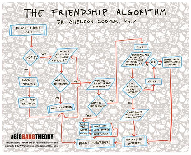 Tapis de Souris The Big Bang Theory Mouse - The FRIENDSHIP'S Algorithm